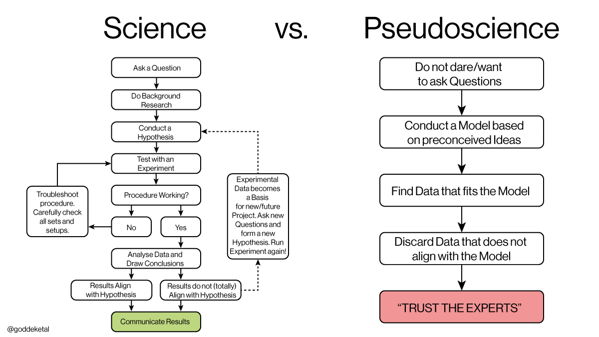 Why Politicized Science Is Dangerous